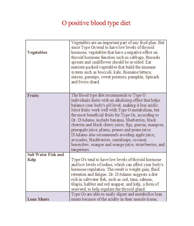 32 Blood Type Diet Charts Printable Tables Free Template Downloads