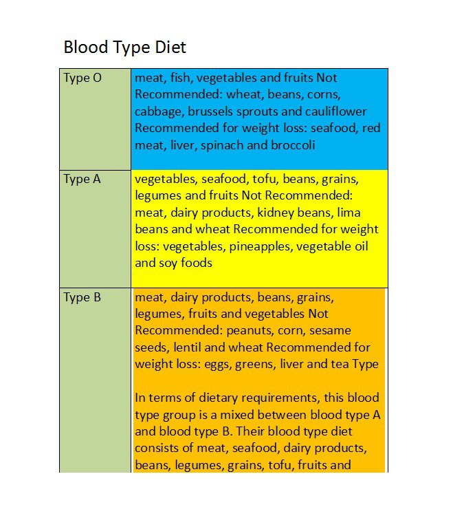 Blood Type Diet Charts  Printable Tables  Free Template Downloads