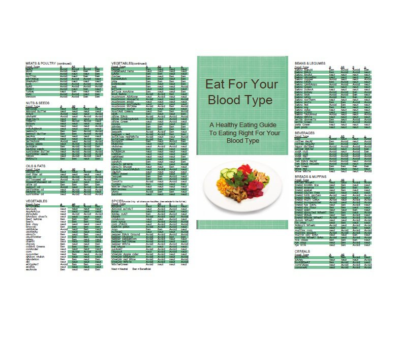 32 Blood Type Diet Charts & Printable Tables – Free Template Downloads