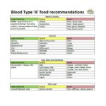 32 Blood Type Diet Charts & Printable Tables