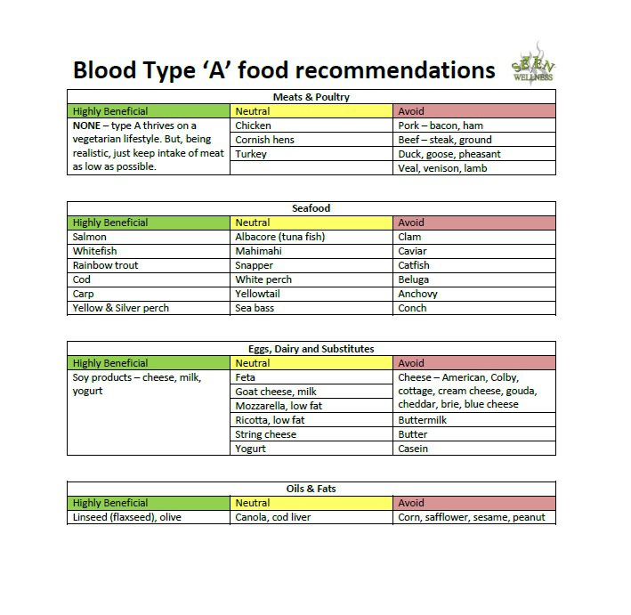 O Negative Blood Type Diet