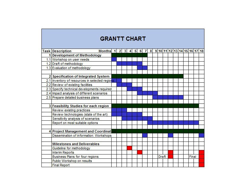 37 Free Gantt Chart Templates Excel Powerpoint Word Free Template Downloads