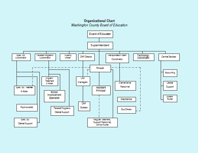 Free Organizational Chart Templates Word Excel PowerPoint - Org chart template word