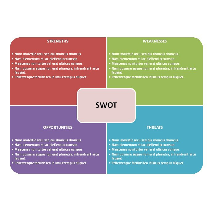 swot and pest analysis of bangla link Both pestle and swot are used to analyze the environment in which the product will make its place pestle analyzes external environment whereas swot focuses on.