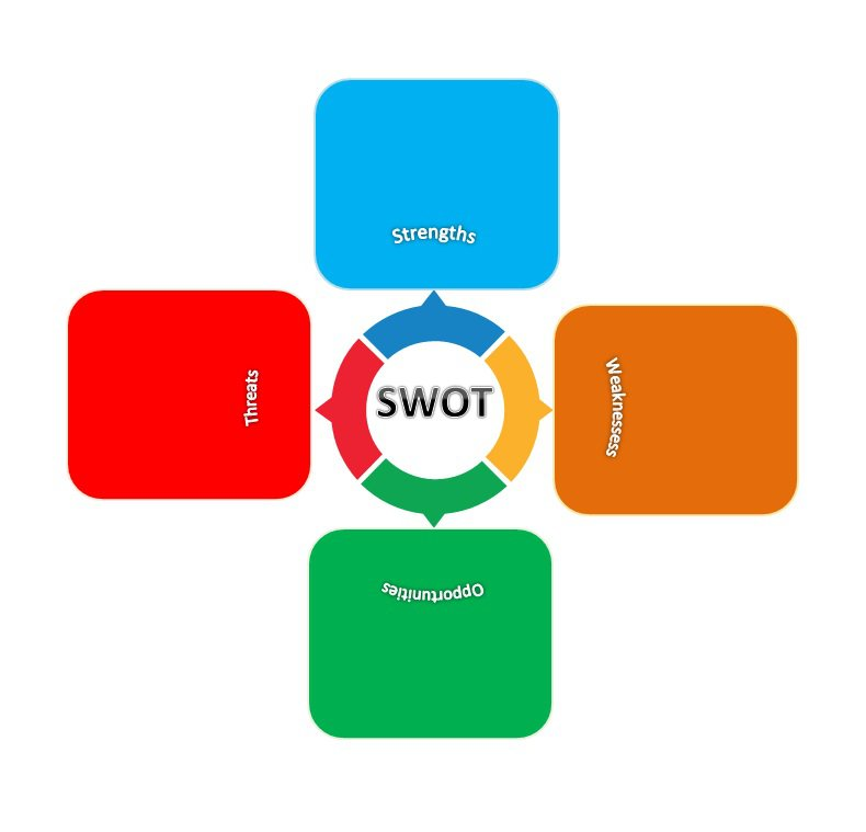 Swot Analysis Template 25  Blank Swot Analysis Template