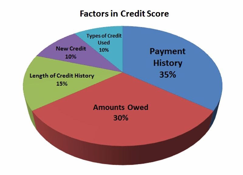 credit-score-chart-01-screenshot