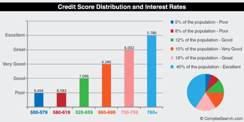 credit-score-chart-13-screenshot