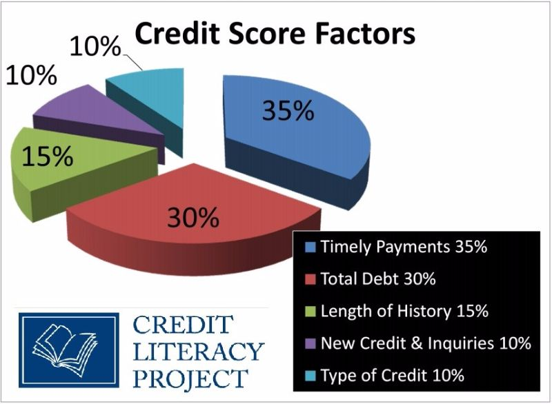 credit-score-chart-15-screenshot