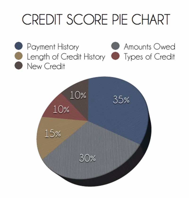credit-score-chart-16-screenshot