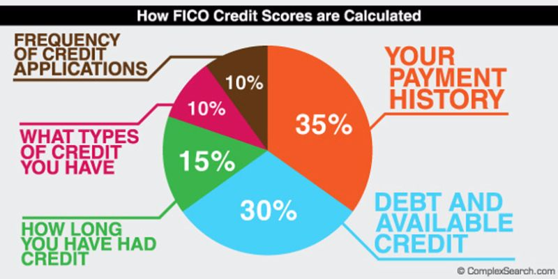 credit-score-chart-19-screenshot