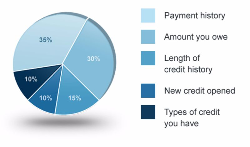 credit-score-chart-22-screenshot
