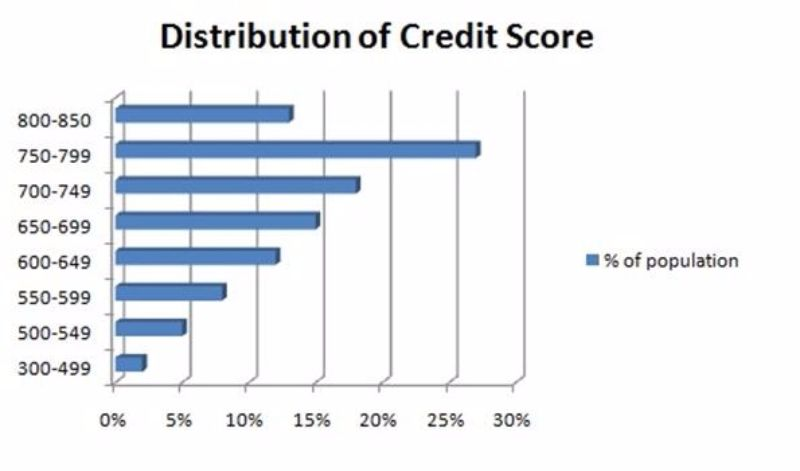 credit-score-chart-32-screenshot