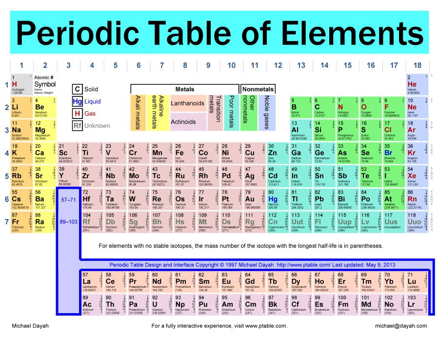 Periodic table modern periodic table with full names and atomic 29 free printable periodic tables free template downloads periodic table modern periodic table with full names and atomic mass urtaz