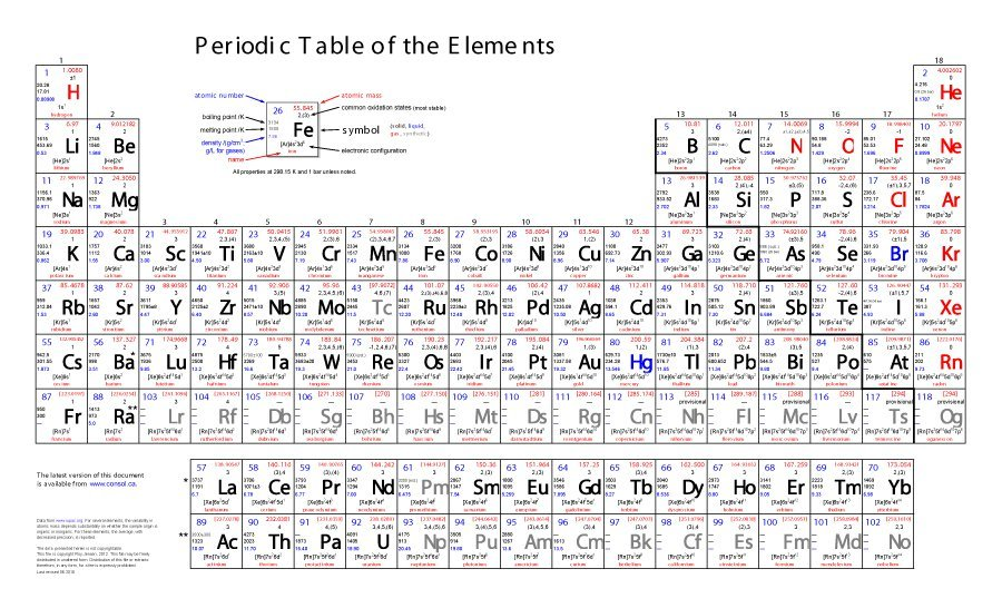 Eloquent image inside printable periodical table