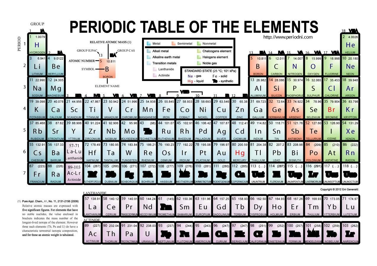 29 free printable periodic tables free template downloads