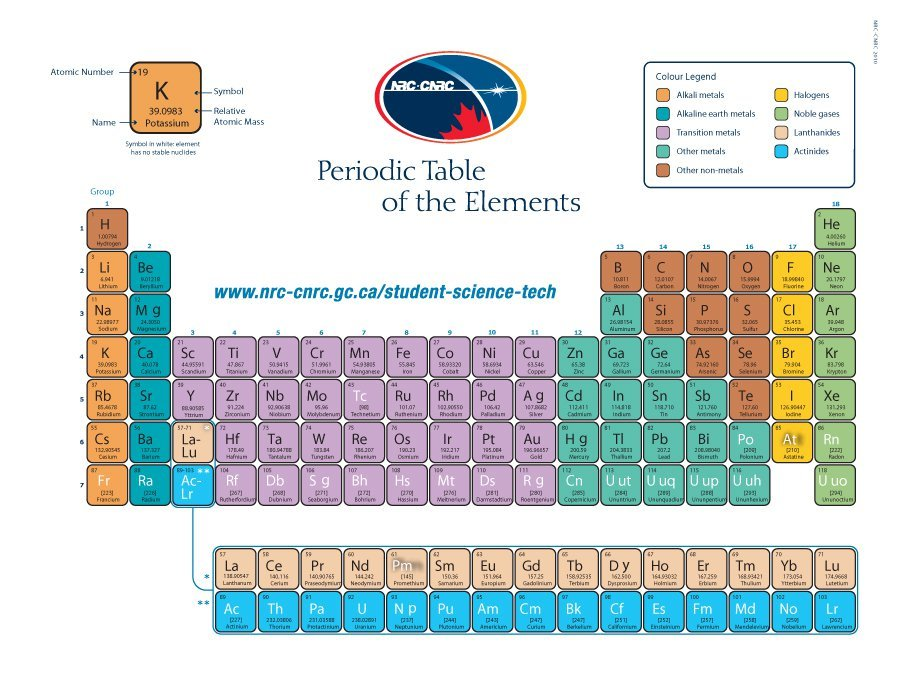 This periodic table page contains periodicity information for