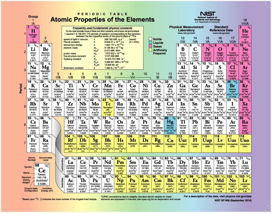 Zany image inside periodic table printable