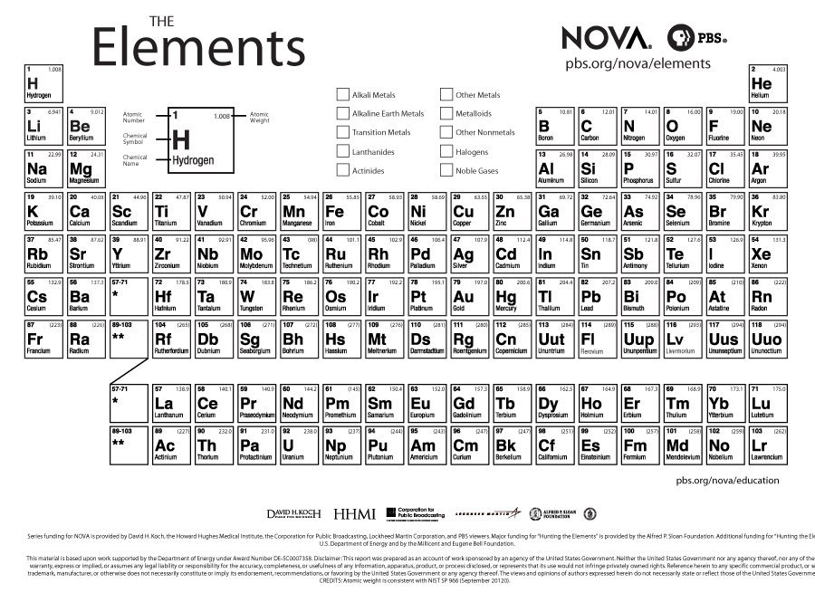 Gargantuan image with regard to free printable periodic table