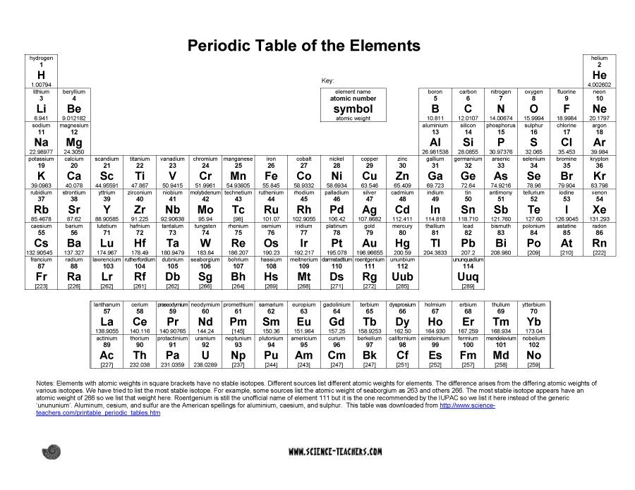 Fan image pertaining to printable periodical table