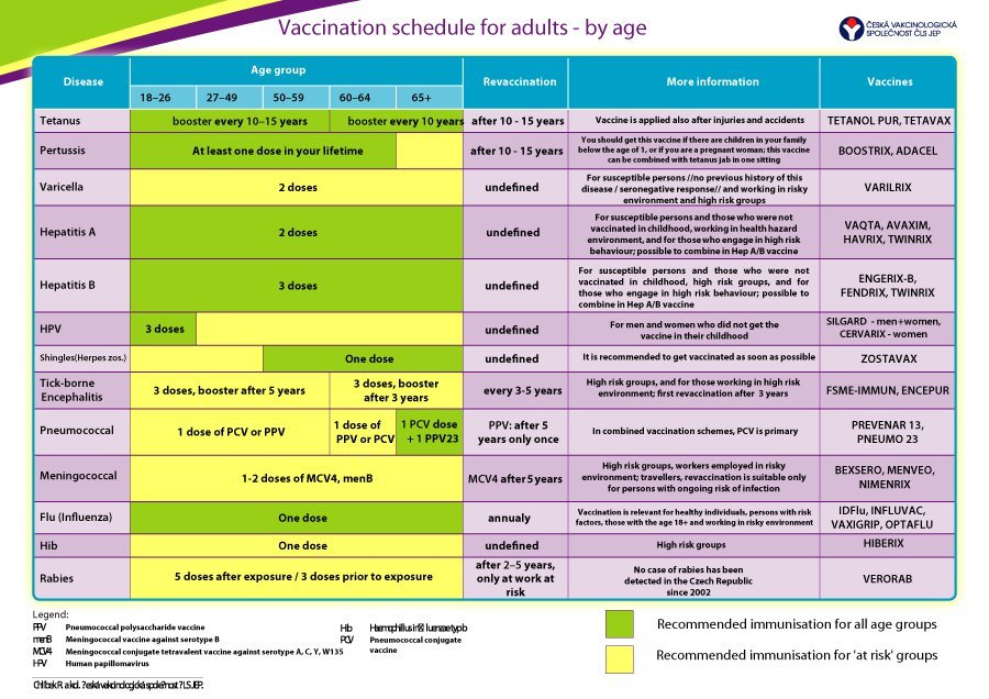 vaccination schedulethink of vaccines as a