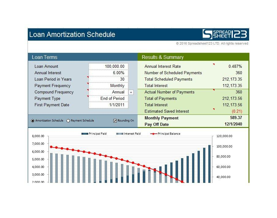 28 Tables to Calculate Loan Amortization Schedule (Excel)