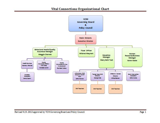 40 Free Organizational Chart Templates (Word, Excel ...